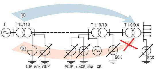 Конденсаторные установки 6,3 (10,5) кВ используются в энергосетях крупных объектов разного назначения и/или на...